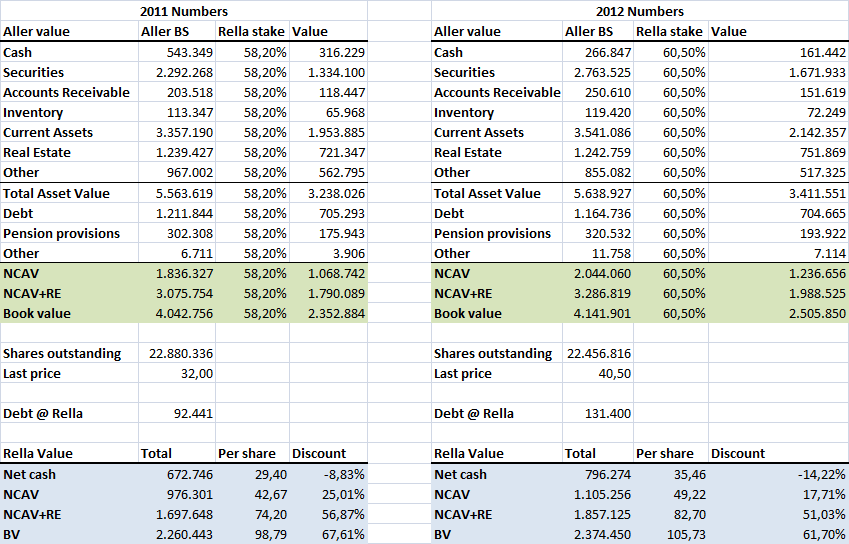 Rella/Aller 2011 and 2012 balance sheets side-by-side