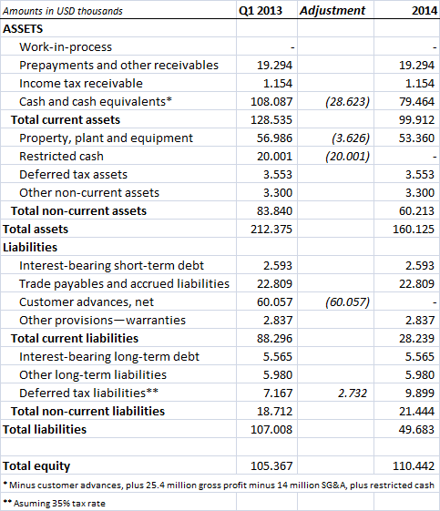 Aker Philadelphia Shipyard 2014 pro-forma balance sheet
