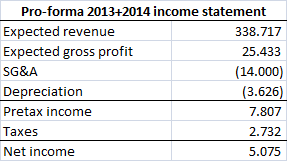 Aker Philadelphia Shipyard 2013&amp;2014 pro-forma income statement