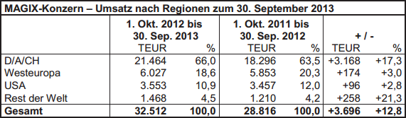 Magix AG revenues by region FY13 vs FY12