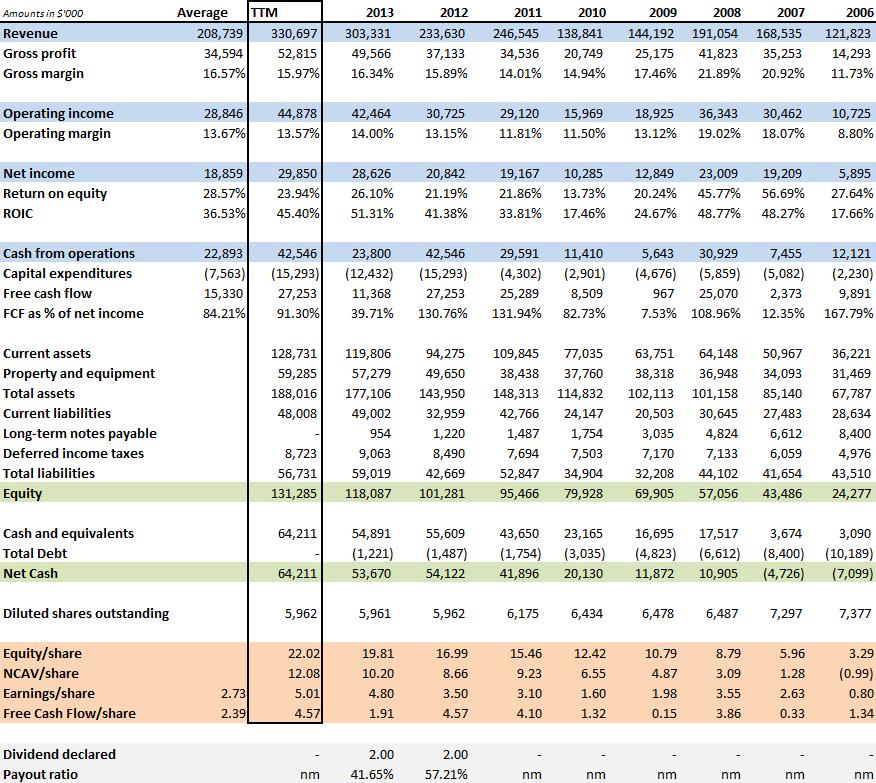 Historical financials Conrad 1H 2014
