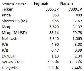 Fujimak and Nansin key stats