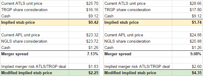 Change in new Atlas Energy Group stub price