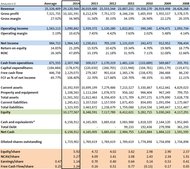 PD-Rx historical financials 2014 update