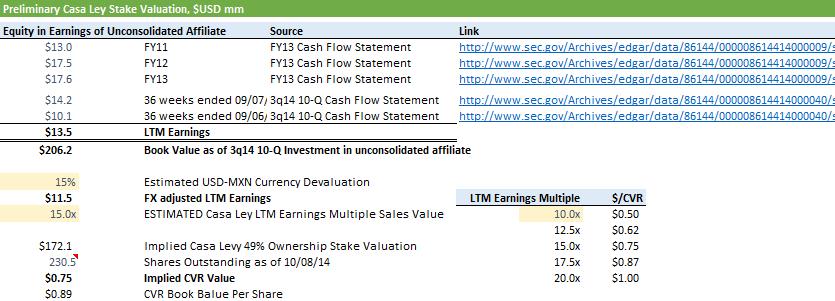 Casa Ley valuation