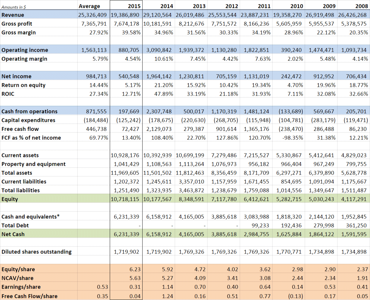 PD-Rx historical financials 2015 edition