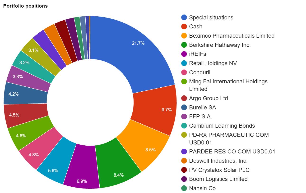 Portfolio overview end 2015