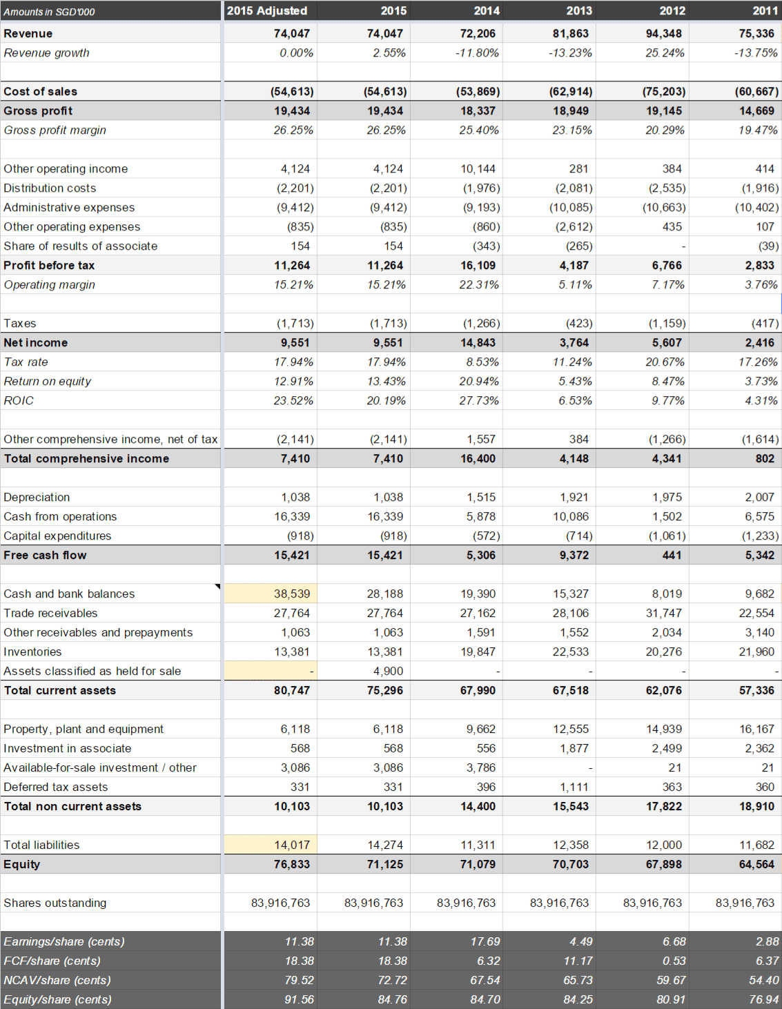PNE Industries historical financials