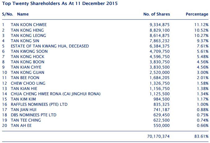 List largest shareholders PNE Industries
