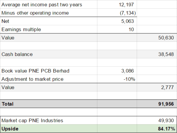 Valuation PNE Industries