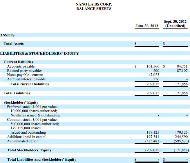 Nano Labs Corp balance sheet