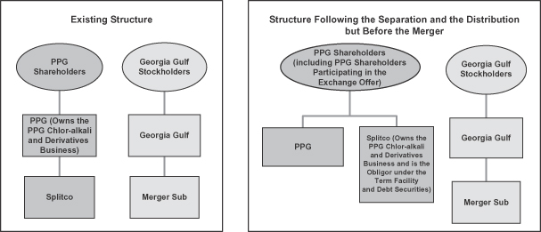 PPG/GGC transaction before