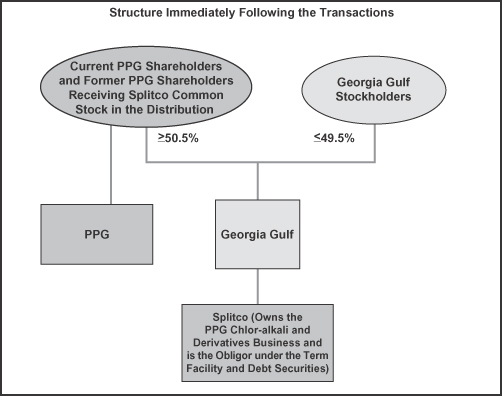 PPG/GGC transaction completed