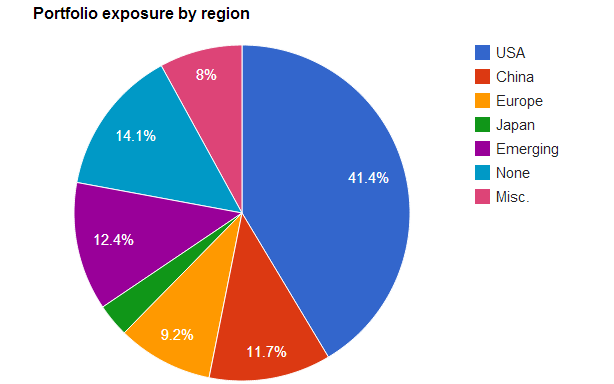 Alpha Vulture portfolio exposure by region