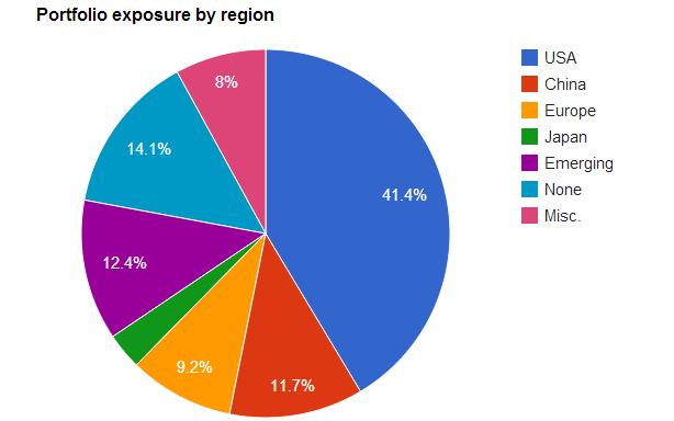Alpha Vulture portfolio exposure by region