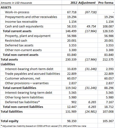 Aker Philadelphia Shipyard pro-forma balance sheet