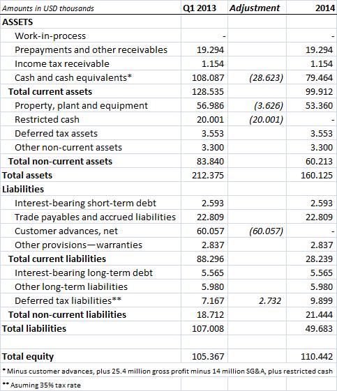 Aker Philadelphia Shipyard 2014 pro-forma balance sheet