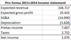 Aker Philadelphia Shipyard 2013&2014 pro-forma income statement