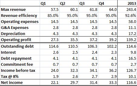 Awilco Drilling estimated 2013 results