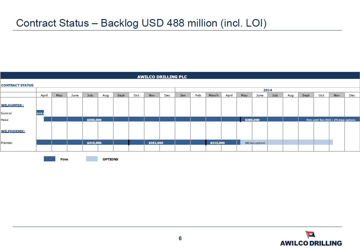 Awilco Drilling backlog April 2013