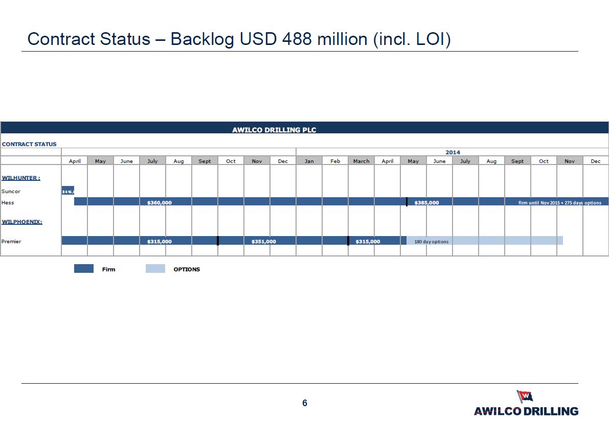 Awilco Drilling backlog April 2013