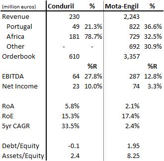 Conduril versus Mota-Engil