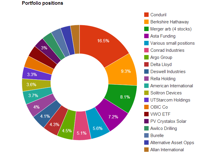 Portfolio as of 30 June 2013