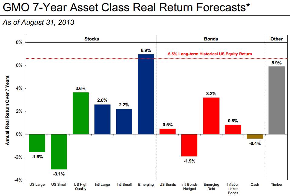 GMO 7-Year Asset Class Real Return Forecasts (August 2013)