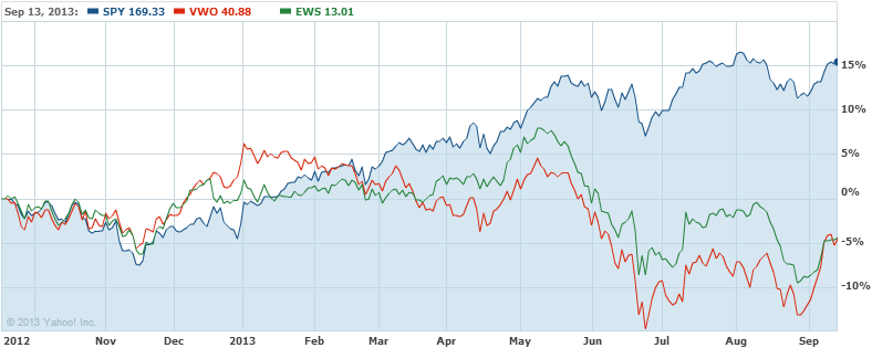 The S&P 500 versus emerging markets (VWO) and the MSCI Singapore Index (EWS)