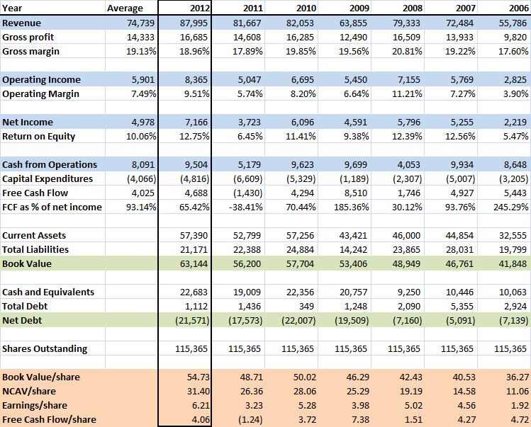 Historical financials Spindex Industries