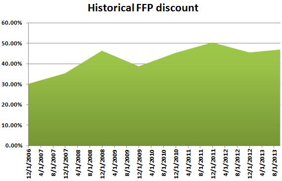 FFP historical discount