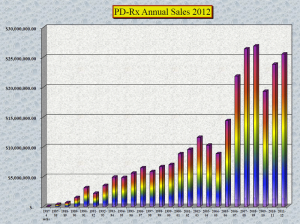 PD-Rx historical revenue