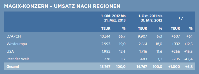 Magix revenue per region