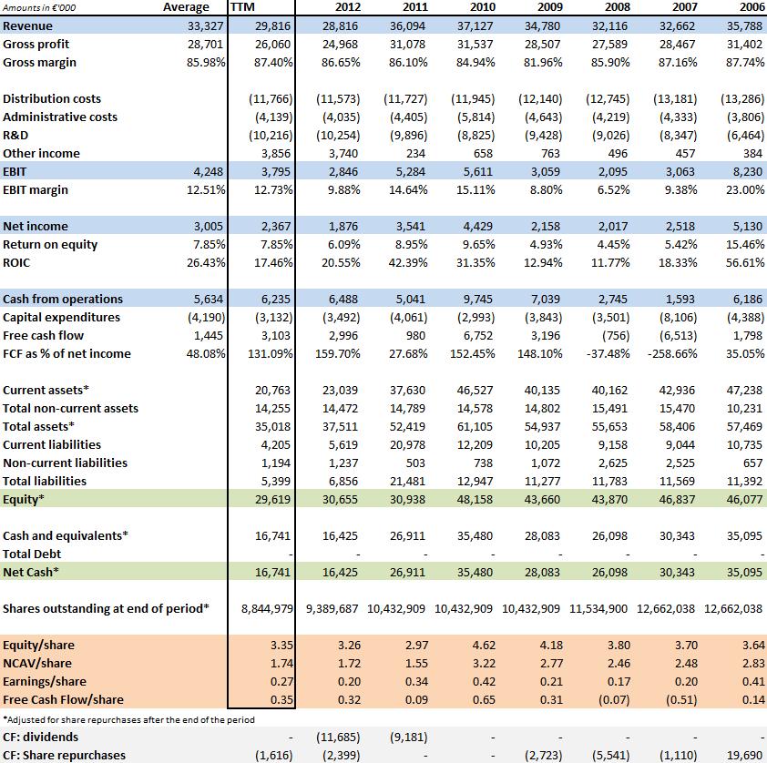 MGX historical financials