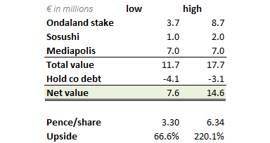 CLP.L valuation