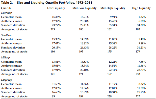 Size and Liquidity Quartile Portfolios, 1972–2011