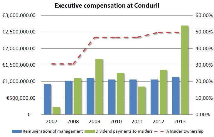 Executive compensation at Conduril
