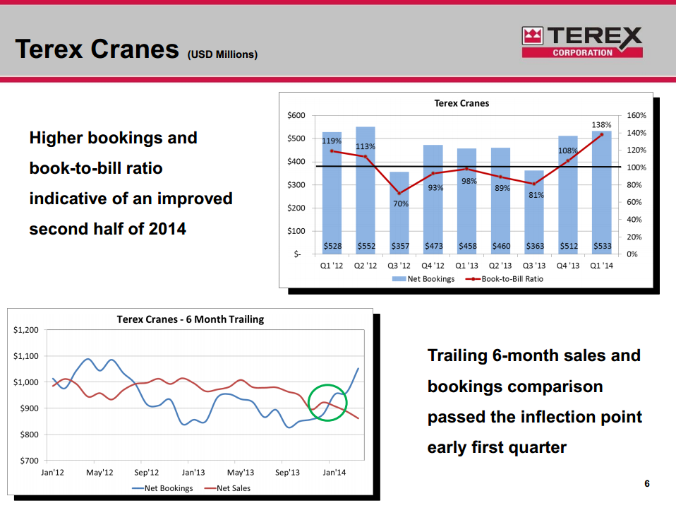 Terex Cranes segment sales and bookings