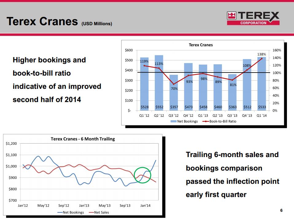 Terex Cranes segment sales and bookings