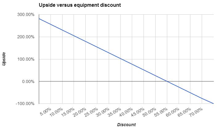 Upside Boom Logistics depending on discount on equipment