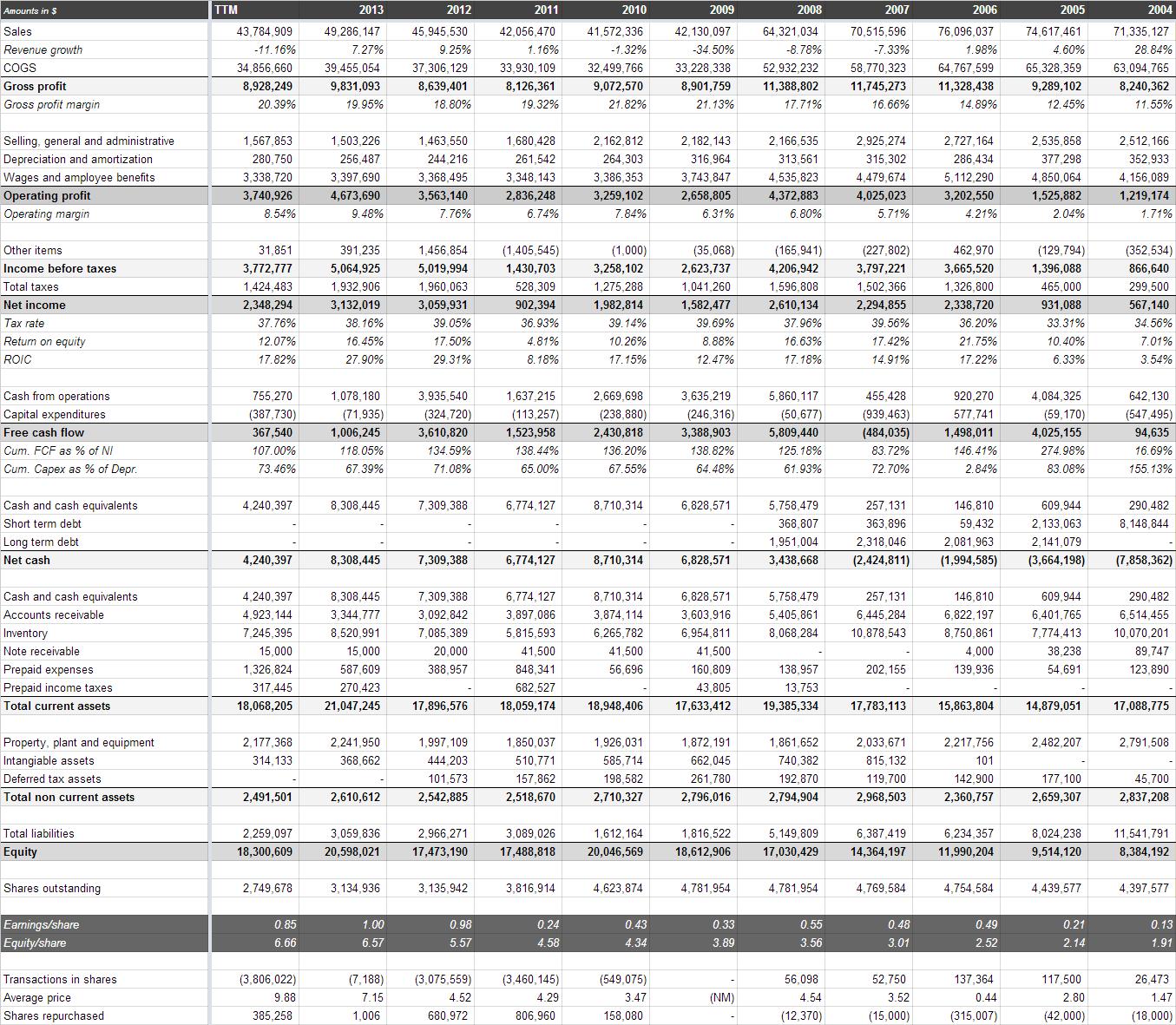 Historical financials Jewett-Cameron