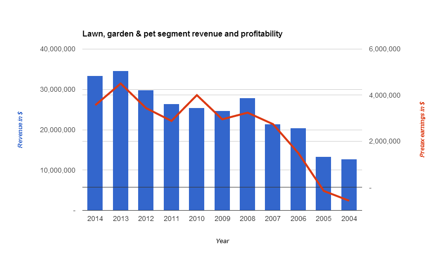 Jewett-Cameron lawn, garden & pet segment revenue and profitability