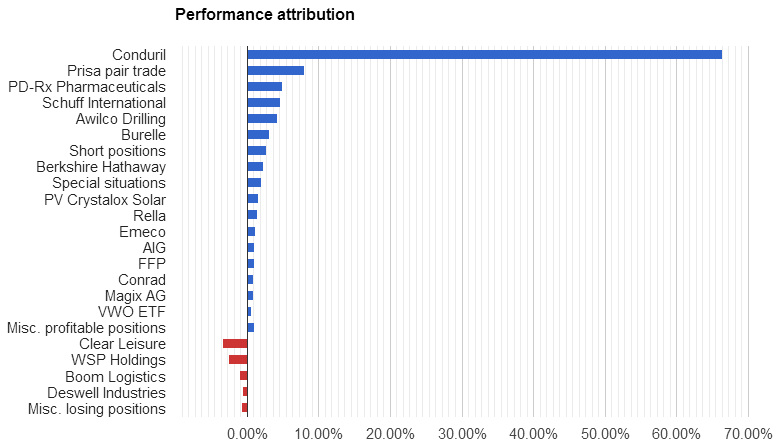 Performance attribution 2014 H1
