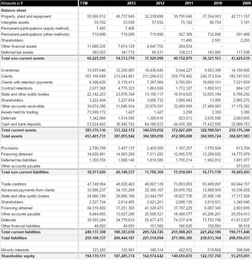 Historical Conduril balance sheet (2014 interim report)