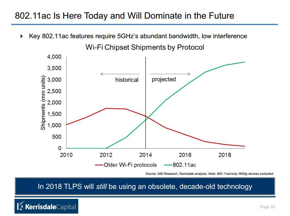 802.11ac Is Here Today and Will Dominate in the Future