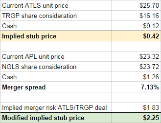 Implied price Atlas Energy Group