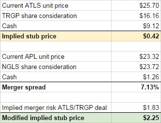 Implied price Atlas Energy Group