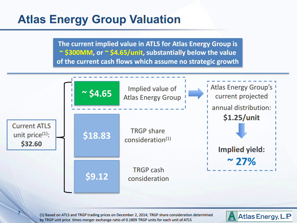 Atlast Energy Group implied valuation