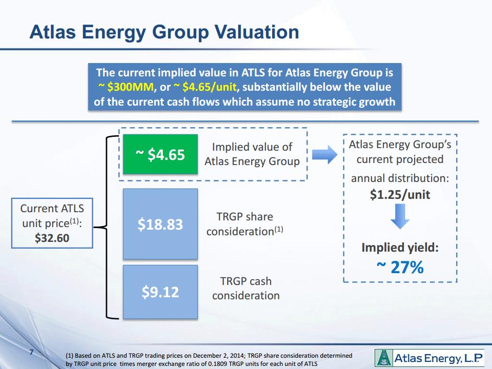 Atlast Energy Group implied valuation