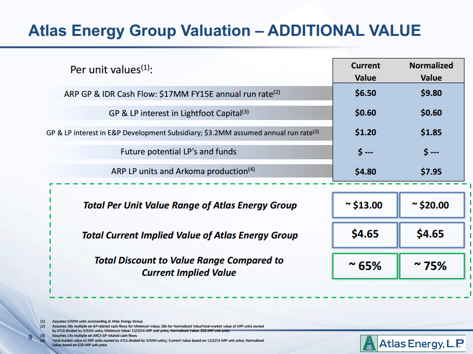 Managements estimate of the new Atlas Energy Group
